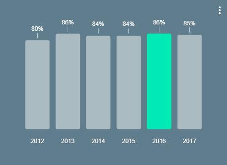 אחוז משתמשי האינטרנט בישראל