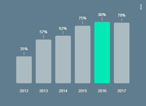 אחוז המשתמשים בסמארטפון בישראל