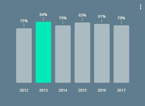 אחוז המשתמשים במחשב שולחני בישראל