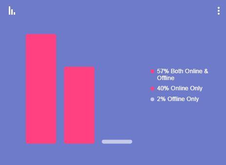 האינטרנט הוא כלי עיקרי לחיפוש עסקים מקומיים