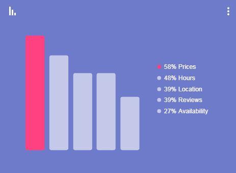 מחירים הם הדבר הראשון שמחפשים אודות עסק כלשהו