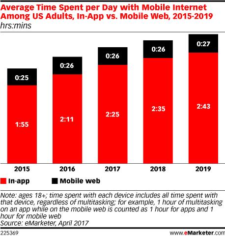 שימוש באתרים לעומת אפליקציות 2017