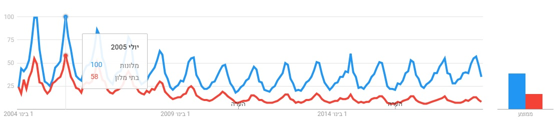 hotel-search-trends